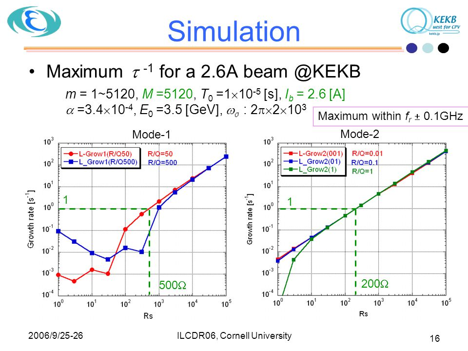 2006/9/25-26 ILCDR06, Cornell University 16 Simulation Maximum  -1 for a 2.6A beam @KEKB m = 1~5120, M =5120, T 0 =1  10 -5 [s], I b = 2.6 [A]  =3.