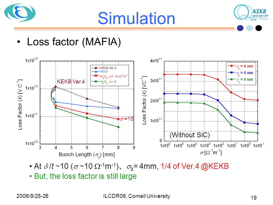 2006/9/25-26 ILCDR06, Cornell University 19 Simulation Loss factor (MAFIA) At  /t ~10 (  ~10  -1 m -1 ) 、  z = 4mm, 1/4 of Ver.4 @KEKB But, the loss factor is still large (Without SiC) KEKB Ver.4  =10