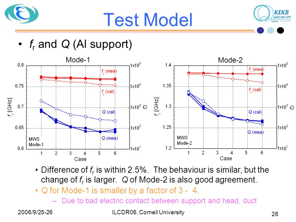 2006/9/25-26 ILCDR06, Cornell University 26 Test Model f r and Q (Al support) Difference of f r is within 2.5%. The behaviour is similar, but the chan