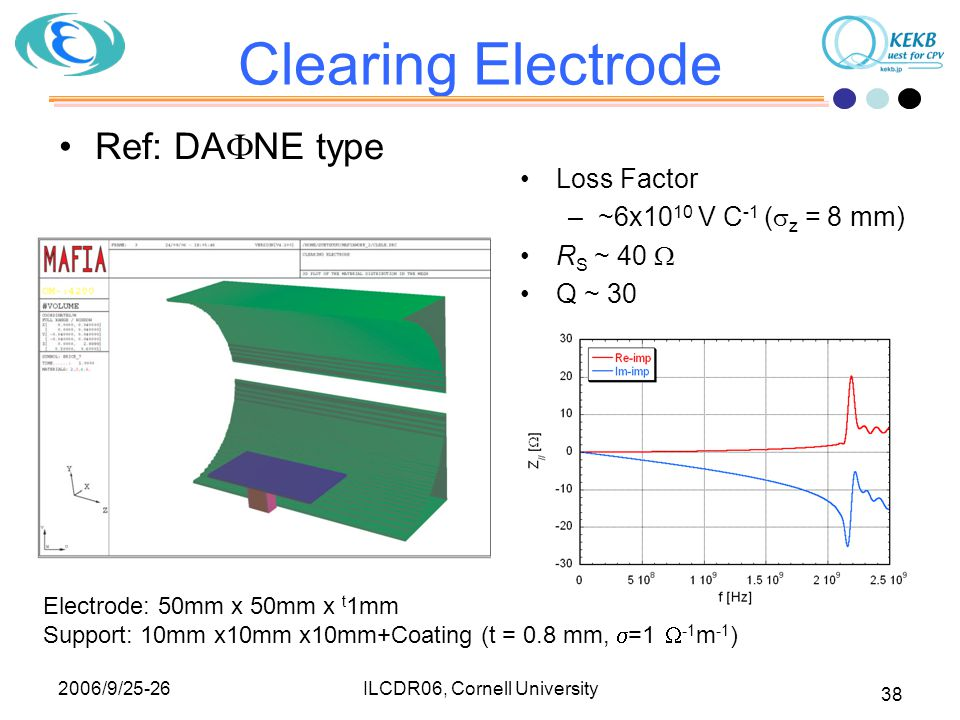 2006/9/25-26 ILCDR06, Cornell University 38 Clearing Electrode Ref: DA  NE type Loss Factor –~6x10 10 V C -1 (  z = 8 mm) R S ~ 40  Q ~ 30 Electrode: 50mm x 50mm x t 1mm Support: 10mm x10mm x10mm+Coating (t = 0.8 mm,  =1  -1 m -1 )