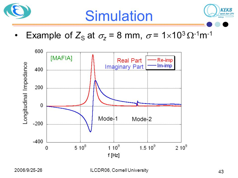 2006/9/25-26 ILCDR06, Cornell University 43 Simulation Example of Z S at  z = 8 mm,  = 1  10 3  -1 m -1 Real Part Imaginary Part Mode-1 Mode-2 Longitudinal Impedance [MAFIA]