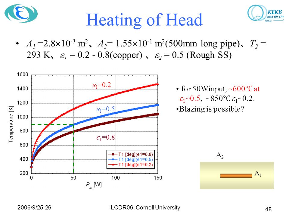 2006/9/25-26 ILCDR06, Cornell University 48 Heating of Head A 1 =2.8  10 -3 m 2 、 A 2 = 1.55  10 -1 m 2 (500mm long pipe) 、 T 2 = 293 K 、  1 = 0.2
