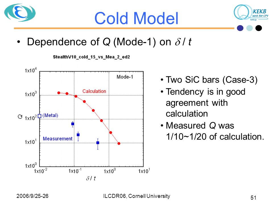 2006/9/25-26 ILCDR06, Cornell University 51 Cold Model Dependence of Q (Mode-1) on  / t Two SiC bars (Case-3) Tendency is in good agreement with calc