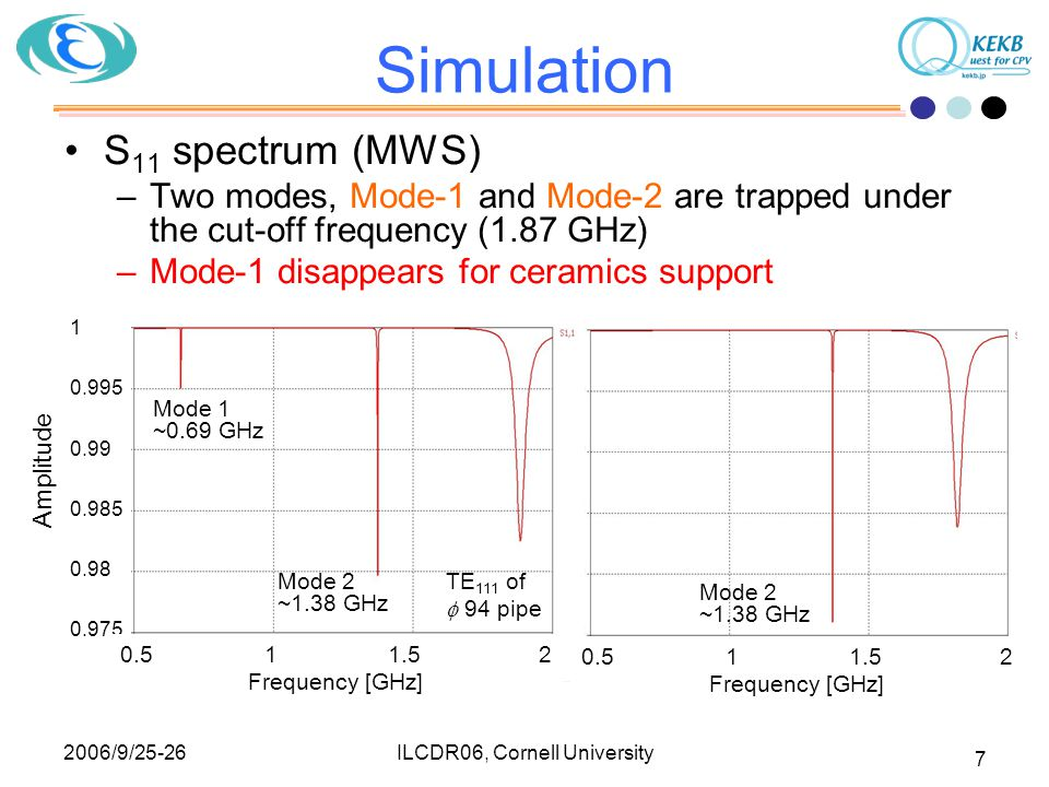 2006/9/25-26 ILCDR06, Cornell University 8 Simulation H distribution of modes Current goes up and down along support High impedance f~0.69 GHz I [H][H] Depend on  of support [ Mode-1 (only for metal) ] [H][H] f~1.37 GHz [ Mode-2 (both for metal and ceramics) ] I I Current go and back along head