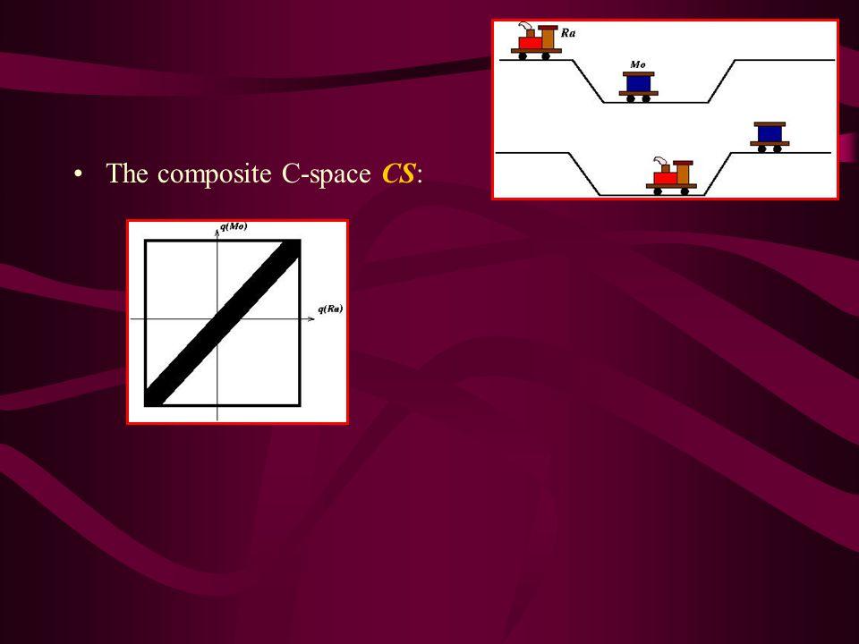The composite C-space CS: