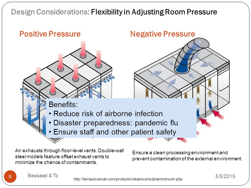 Positive PressureNegative Pressure 5/5/2015 Bessaad & To 9 Design Considerations: Flexibility in Adjusting Room Pressure Ensure a clean processing environment and prevent contamination of the external environment.