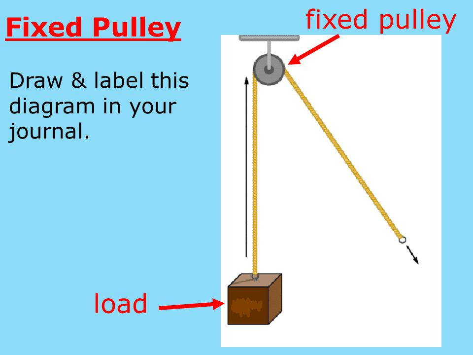 Attach the load to one end of the string.Then, thread the string through the fixed pulley.