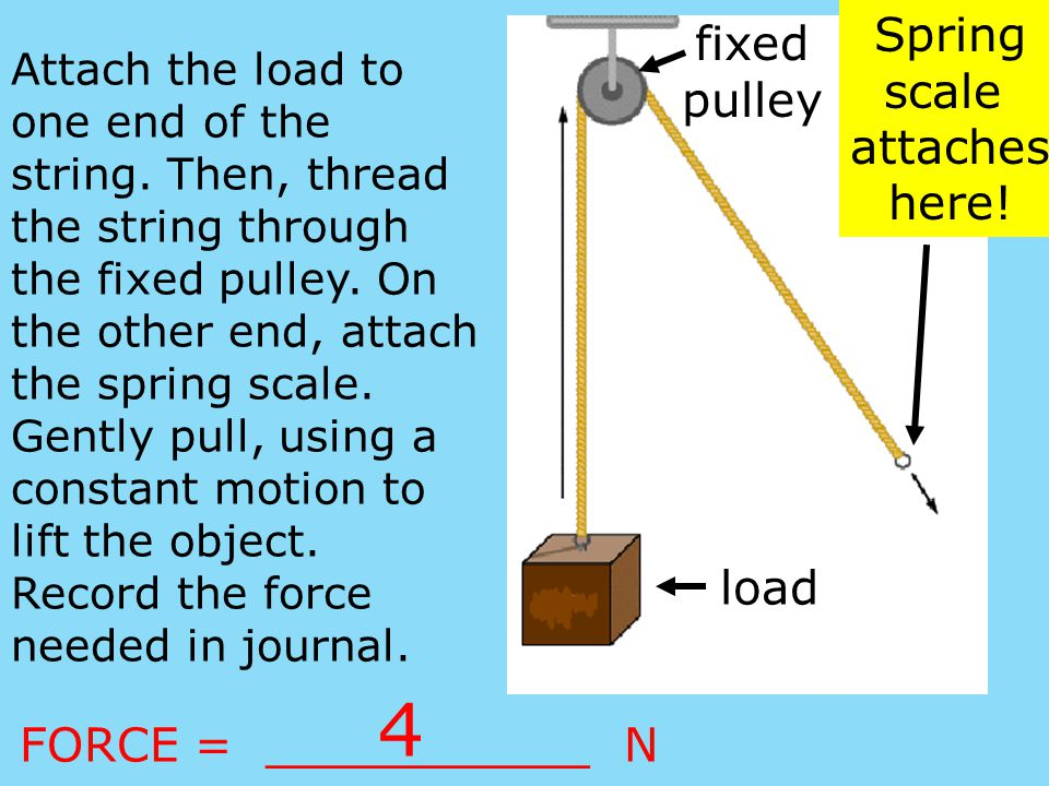 Did the amount of force needed to lift the load change.