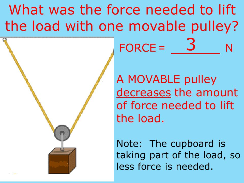 Draw the diagram and label the arrows. load fixed pulley movable pulley