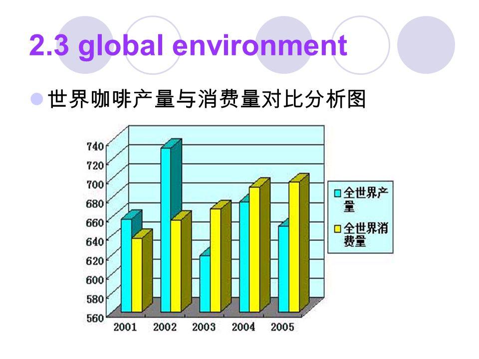 2.3 global environment 世界咖啡产量与消费量对比分析图