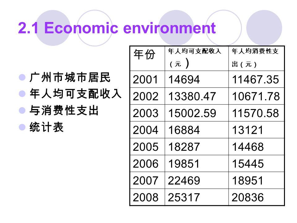 2.1 Economic environment 广州市城市居民 年人均可支配收入 与消费性支出 统计表 年份 年人均可支配收入 (元 ) 年人均消费性支 出(元) 20011469411467.35 200213380.4710671.78 200315002.5911570.58 20041688413121 20051828714468 20061985115445 20072246918951 20082531720836