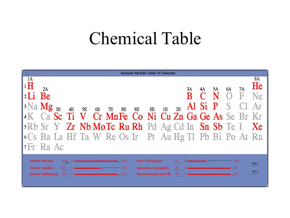 Chemical Table