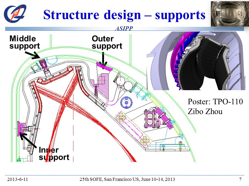HT-7/ EAST ASIPP Structure design – supports 2013-6-1125th SOFE, San Francisco US, June 10-14, 20137 Outer support Inner support Middle support Poster: TPO-110 Zibo Zhou