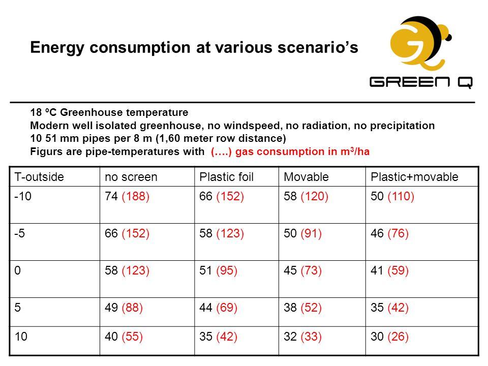 Energy consumption at various scenario's 18 ºC Greenhouse temperature Modern well isolated greenhouse, no windspeed, no radiation, no precipitation 10