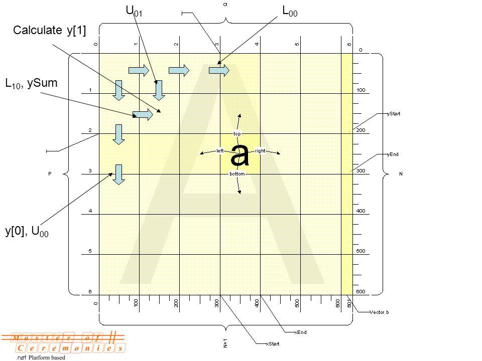 Calculate y[1] L 00 y[0], U 00 U 01 L 10, ySum