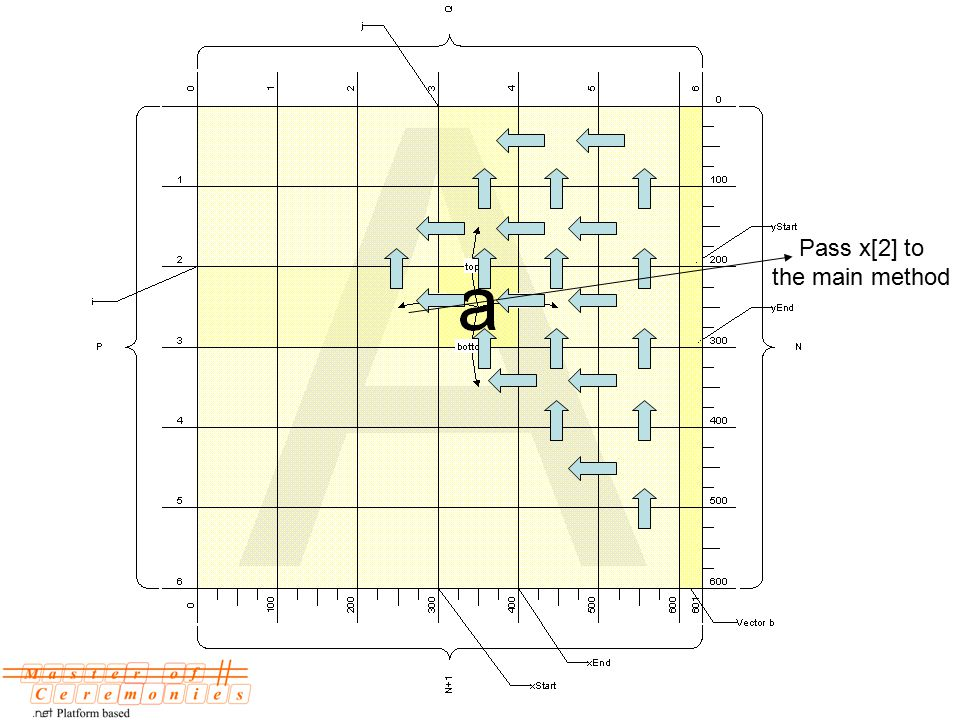 Pass x[2] to the main method
