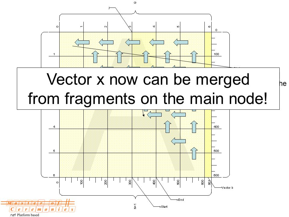 Calculate x[0] and pass it to the main method Vector x now can be merged from fragments on the main node!