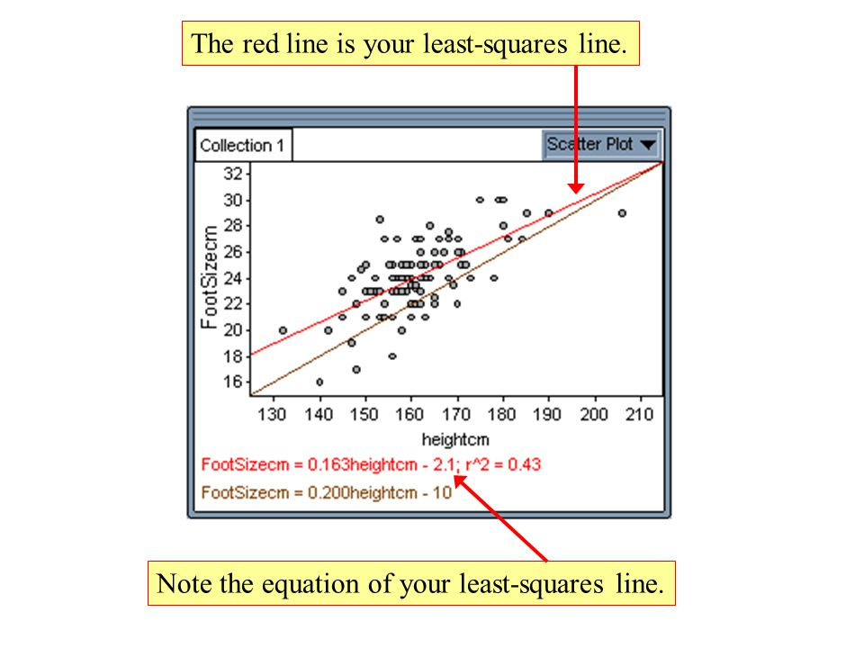 The red line is your least-squares line. Note the equation of your least-squares line.