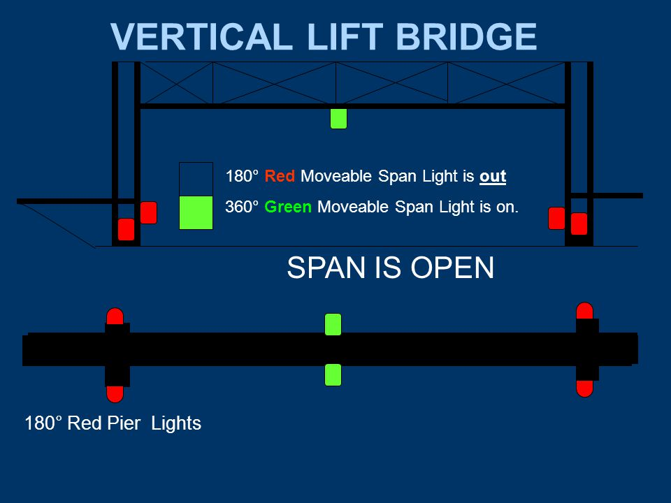 VERTICAL LIFT BRIDGE SPAN IS OPEN 180° Red Pier Lights 180° Red Moveable Span Light is out 360° Green Moveable Span Light is on.