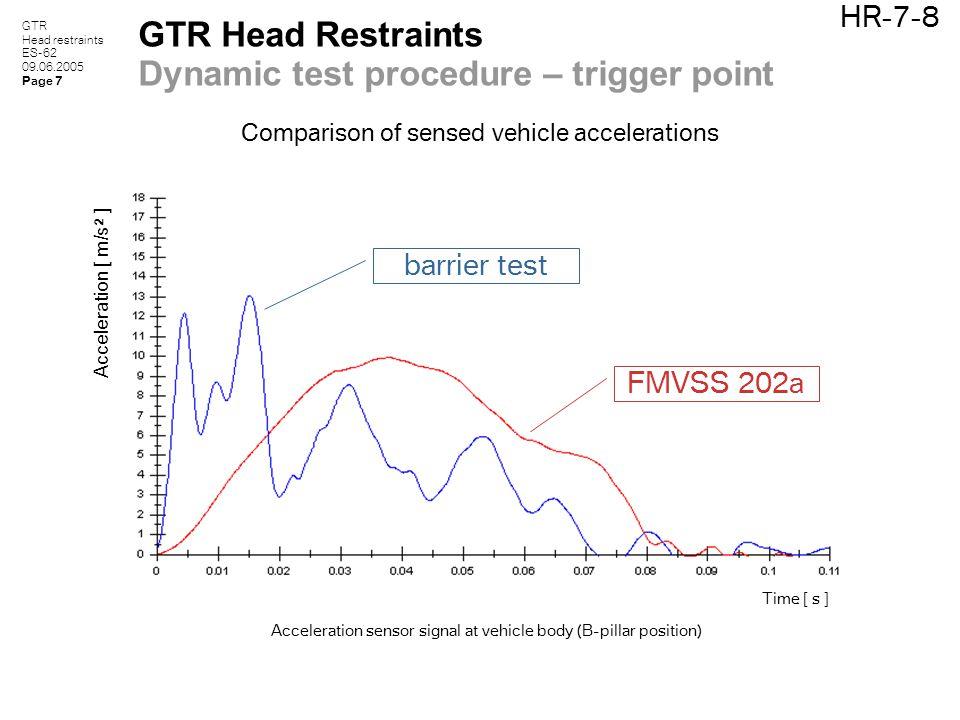 GTR Head restraints ES-62 09.06.2005 Page 7 HR-7-8 GTR Head Restraints Dynamic test procedure – trigger point Comparison of sensed vehicle acceleratio