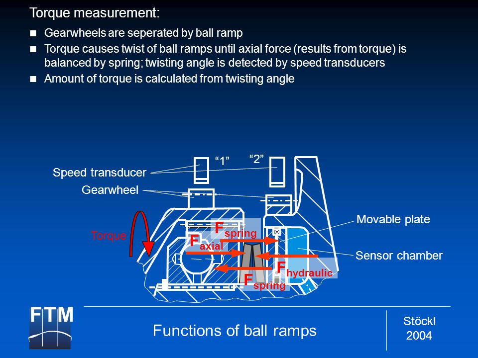 Stöckl 2004 Speed transducer 1 2 Gearwheel Movable plate Sensor chamber Torque F spring F axial F hydraulic F spring Torque measurement: Gearwheels are seperated by ball ramp Torque causes twist of ball ramps until axial force (results from torque) is balanced by spring; twisting angle is detected by speed transducers Amount of torque is calculated from twisting angle Functions of ball ramps