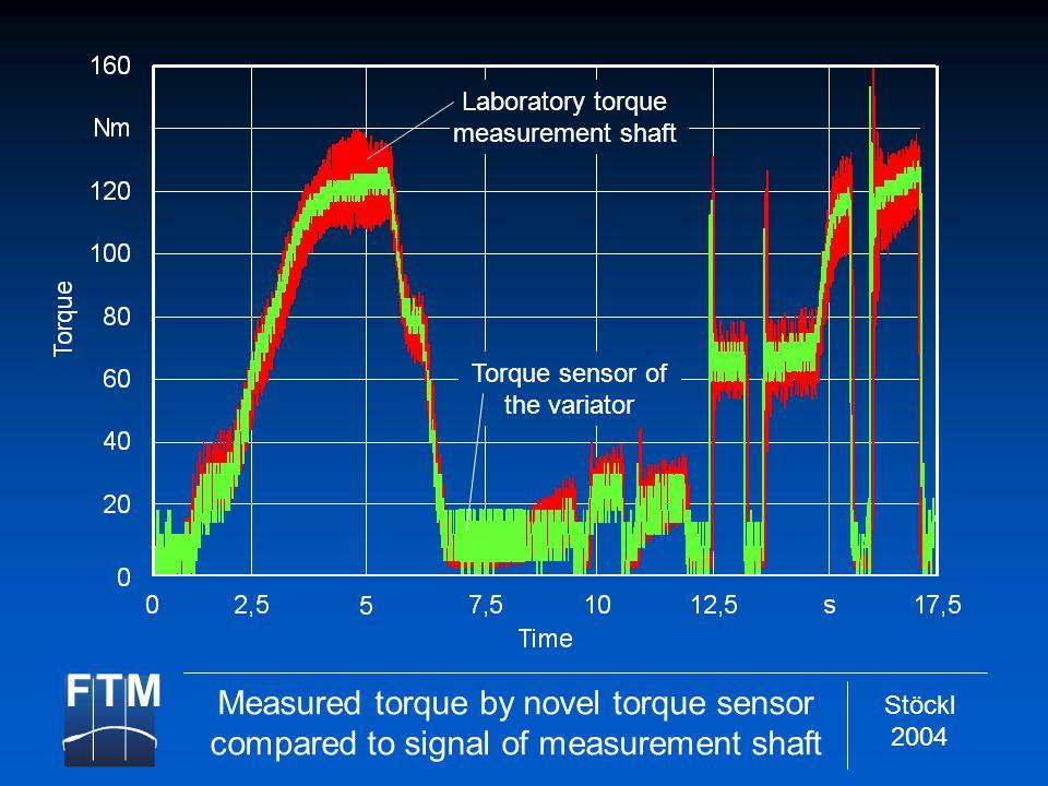 Stöckl 2004 Laboratory torque measurement shaft Torque sensor of the variator Measured torque by novel torque sensor compared to signal of measurement shaft