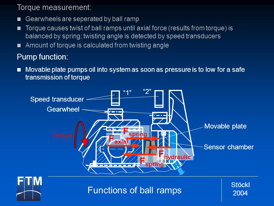 Stöckl 2004 Speed transducer 1 2 Gearwheel Movable plate Sensor chamber Torque F spring F axial F hydraulic F spring Torque measurement: Gearwheels are seperated by ball ramp Torque causes twist of ball ramps until axial force (results from torque) is balanced by spring; twisting angle is detected by speed transducers Amount of torque is calculated from twisting angle Pump function: Movable plate pumps oil into system as soon as pressure is to low for a safe transmission of torque Functions of ball ramps