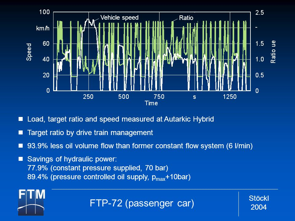 Stöckl 2004 FTP-72 (passenger car) Load, target ratio and speed measured at Autarkic Hybrid Target ratio by drive train management 93.9% less oil volume flow than former constant flow system (6 l/min) Savings of hydraulic power: 77.9% (constant pressure supplied, 70 bar) 89.4% (pressure controlled oil supply, p max +10bar) Vehicle speed Ratio