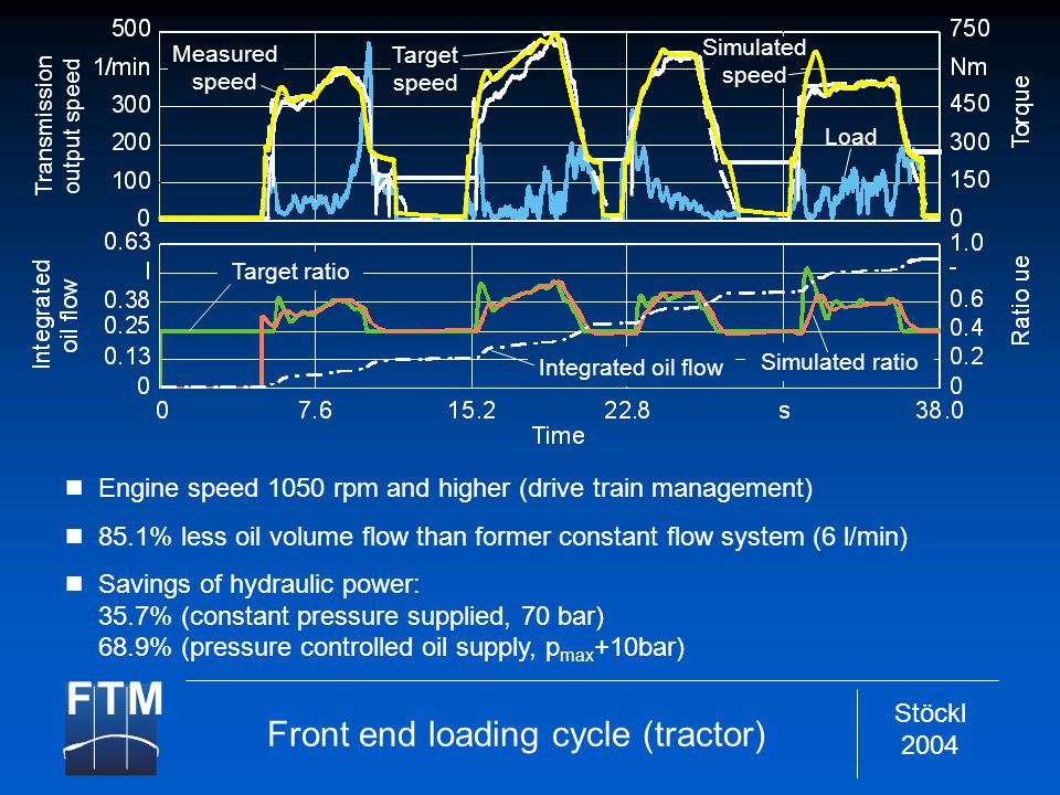 Stöckl 2004 Engine speed 1050 rpm and higher (drive train management) 85.1% less oil volume flow than former constant flow system (6 l/min) Savings of hydraulic power: 35.7% (constant pressure supplied, 70 bar) 68.9% (pressure controlled oil supply, p max +10bar) Front end loading cycle (tractor) Load Measured speed Target speed Target ratio Integrated oil flow Simulated ratio Simulated speed Transmission output speed