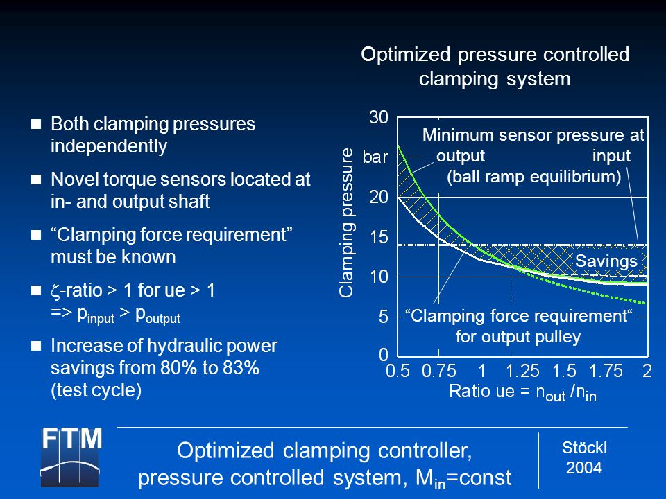 Stöckl 2004 Optimized pressure controlled clamping system Both clamping pressures independently Novel torque sensors located at in- and output shaft Clamping force requirement must be known  -ratio > 1 for ue > 1 => p input > p output Increase of hydraulic power savings from 80% to 83% (test cycle) Clamping force requirement for output pulley Minimum sensor pressure at output input (ball ramp equilibrium) Savings Optimized clamping controller, pressure controlled system, M in =const