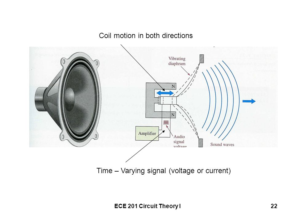 ECE 201 Circuit Theory I22 Coil motion in both directions Time – Varying signal (voltage or current)