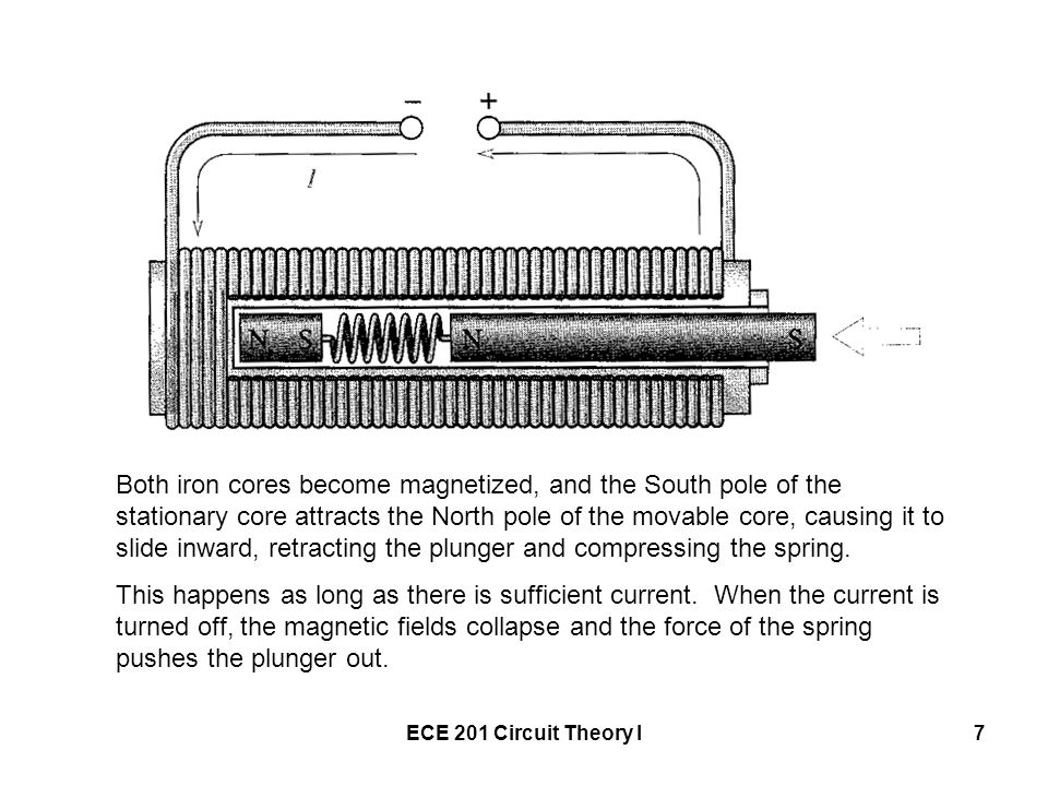 ECE 201 Circuit Theory I7 Both iron cores become magnetized, and the South pole of the stationary core attracts the North pole of the movable core, ca