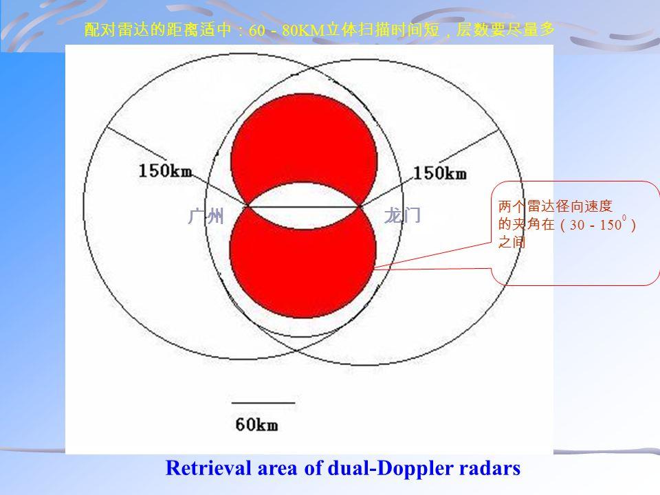 配对雷达的距离适中: 60 - 80KM 立体扫描时间短,层数要尽量多 Retrieval area of dual-Doppler radars 两个雷达径向速度 的夹角在( 30 - 150 0 ) 之间 广州 龙门