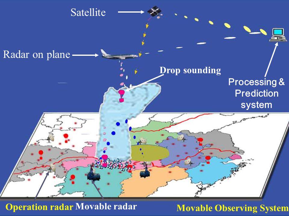 Movable Observing System Satellite Radar on plane Drop sounding Processing & Prediction system Movable radar Operation radar