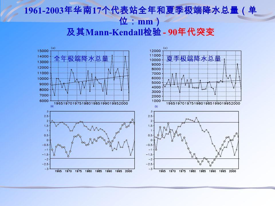 1961-2003 年华南 17 个代表站全年和夏季极端降水总量(单 位: mm ) 及其 Mann-Kendall 检验 - 90 年代突变 (b) (a) 全年极端降水总量夏季极端降水总量