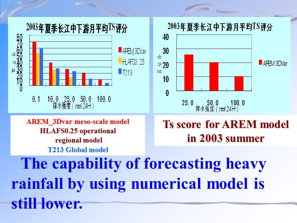 The capability of forecasting heavy rainfall by using numerical model is still lower. Ts score for AREM model in 2003 summer AREM_3Dvar meso-scale mod