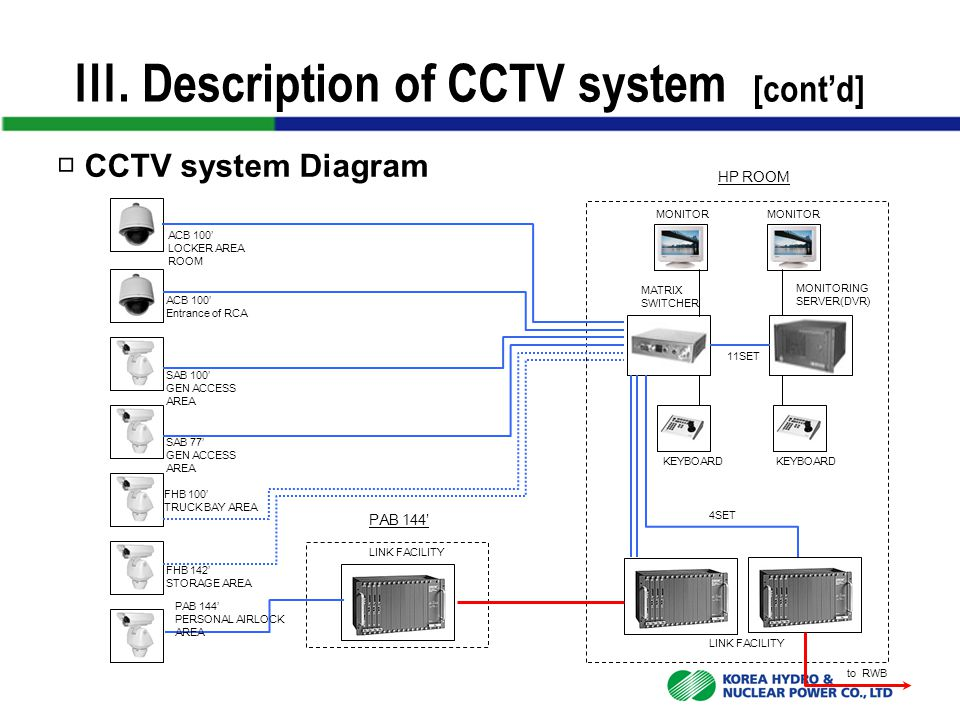 Ⅲ. Description of CCTV system [cont'd] □ CCTV system Diagram PAB 144' HP ROOM ACB 100' LOCKER AREA ROOM ACB 100' Entrance of RCA SAB 100' GEN ACCESS A