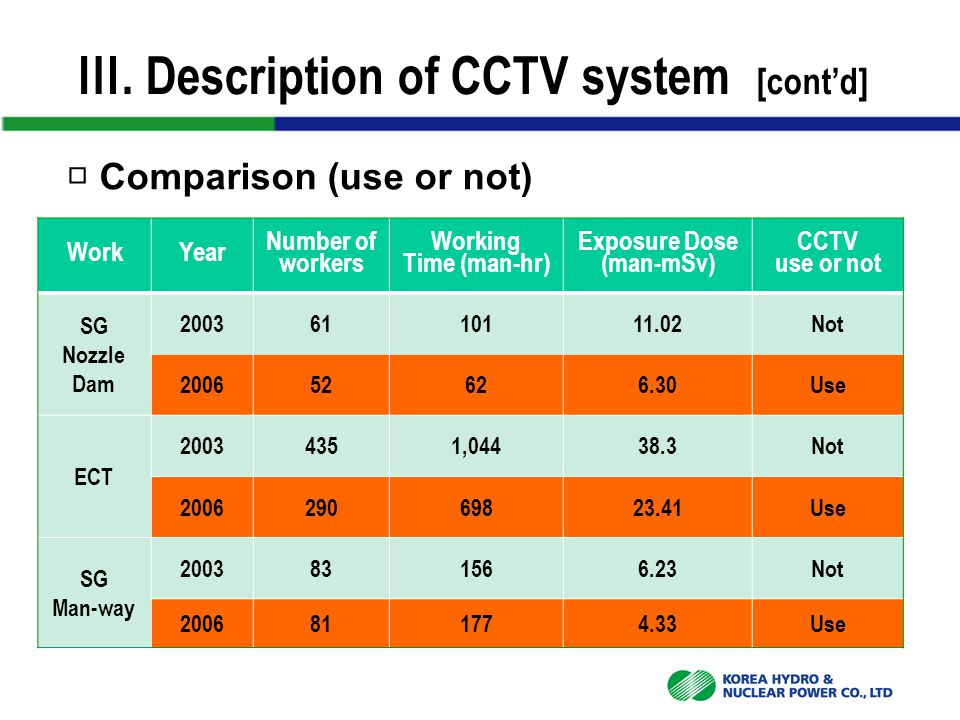 □ Comparison (use or not) Ⅲ. Description of CCTV system [cont'd] WorkYear Number of workers Working Time (man-hr) Exposure Dose (man-mSv) CCTV use or