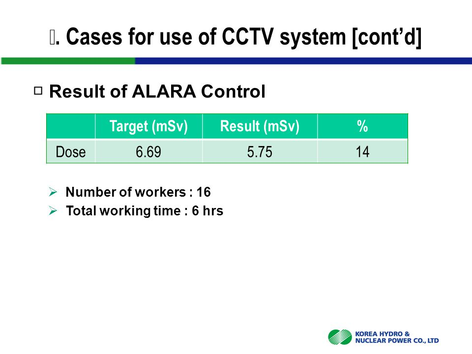 Ⅳ. Cases for use of CCTV system [cont'd] □ Result of ALARA Control Target (mSv)Result (mSv)% Dose6.695.7514  Number of workers : 16  Total working t