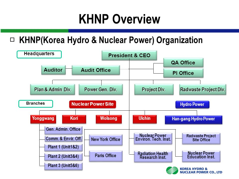□ KHNP(Korea Hydro & Nuclear Power) Organization Headquarters Branches President & CEO Nuclear Power Site Nuclear Power Education Inst. Nuclear Power