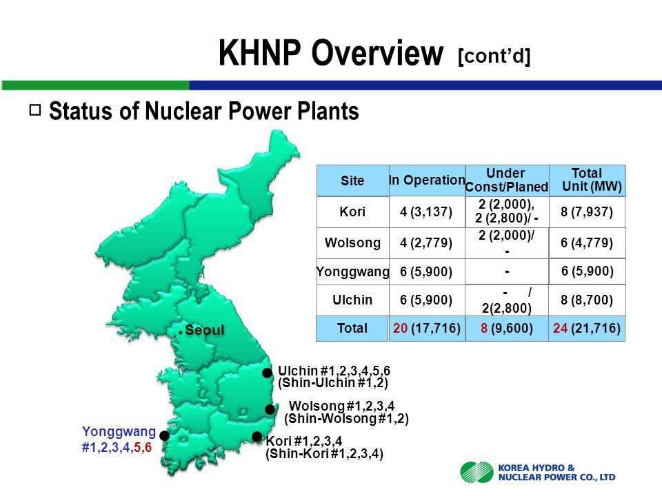Ulchin #1,2,3,4,5,6 (Shin-Ulchin #1,2) ◎ Seoul Kori #1,2,3,4 (Shin-Kori #1,2,3,4) Wolsong #1,2,3,4 (Shin-Wolsong #1,2) In Operation Under Const/Planed Total 4 (3,137) 2 (2,000), 2 (2,800)/ - 8 (7,937) 4 (2,779) 2 (2,000)/ - 6 (4,779) 6 (5,900) - - / 2(2,800) 8 (8,700) 20 (17,716)8 (9,600)24 (21,716) Unit (MW) Site Kori Wolsong Yonggwang Ulchin Total □ Status of Nuclear Power Plants Yonggwang #1,2,3,4,5,6 KHNP Overview [cont'd]