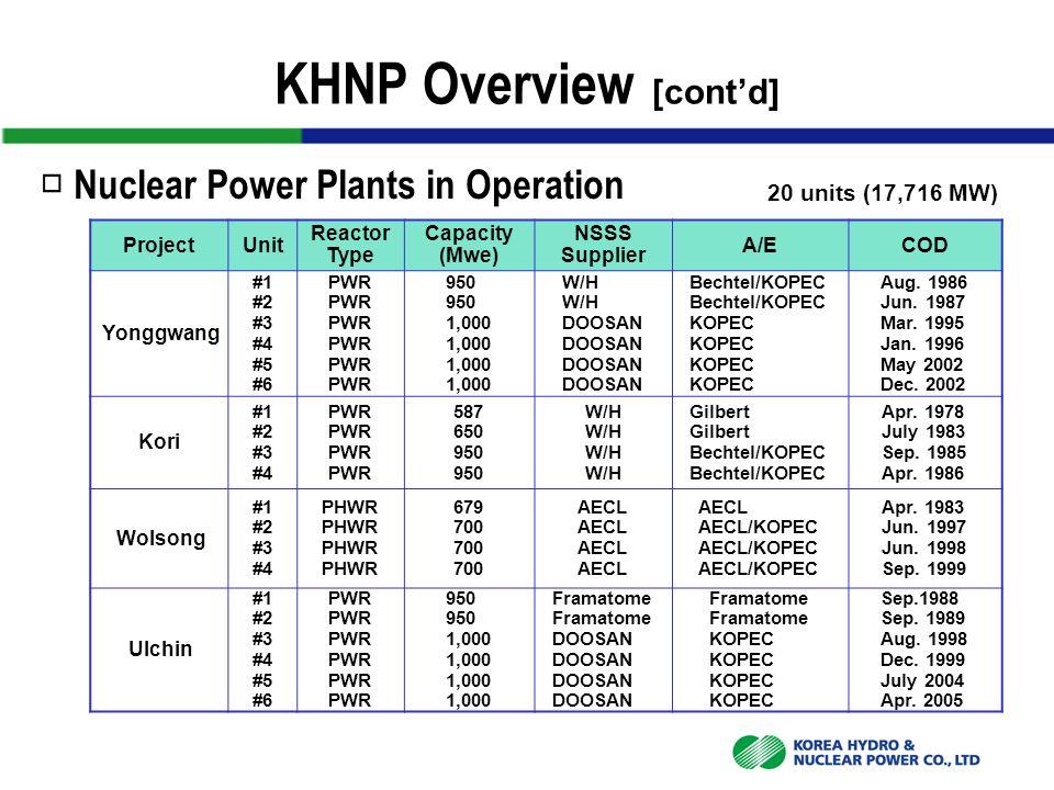 20 units (17,716 MW) ProjectUnit Reactor Type Capacity (Mwe) NSSS Supplier A/ECOD Yonggwang #1 #2 #3 #4 #5 #6 PWR 950 1,000 W/H DOOSAN Bechtel/KOPEC KOPEC Aug.