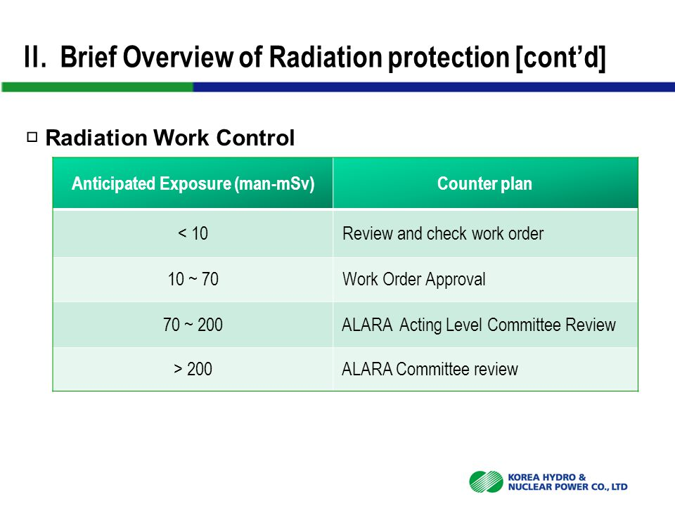 Ⅱ. Brief Overview of Radiation protection [cont'd] □ Radiation Work Control Anticipated Exposure (man-mSv)Counter plan < 10 Review and check work orde