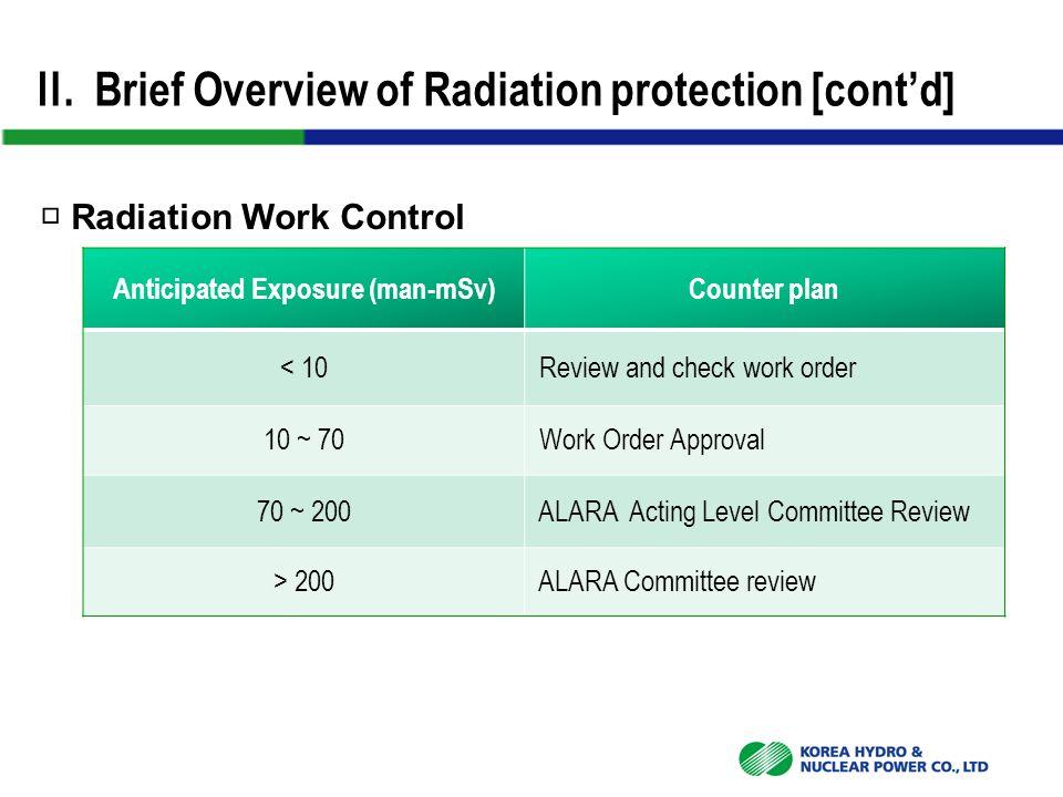 Ⅵ.OSART GOOD PRACTICE □ IAEA OSART Review  Duration : 2007.