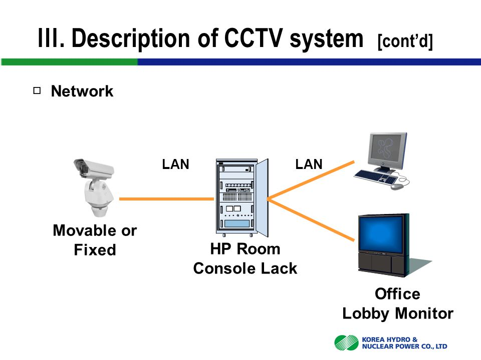 Movable or Fixed Office Lobby Monitor HP Room Console Lack LAN Ⅲ. Description of CCTV system [cont'd] □ Network