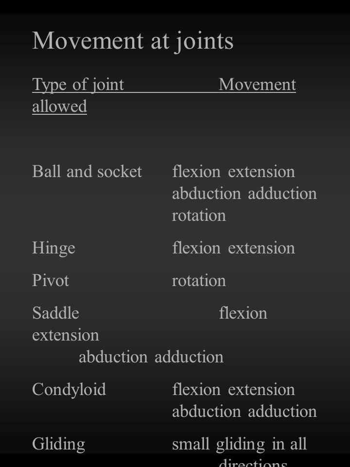 Movement at joints Type of jointMovement allowed Ball and socketflexion extension abduction adduction rotation Hingeflexion extension Pivotrotation Saddleflexion extension abduction adduction Condyloidflexion extension abduction adduction Glidingsmall gliding in all directions