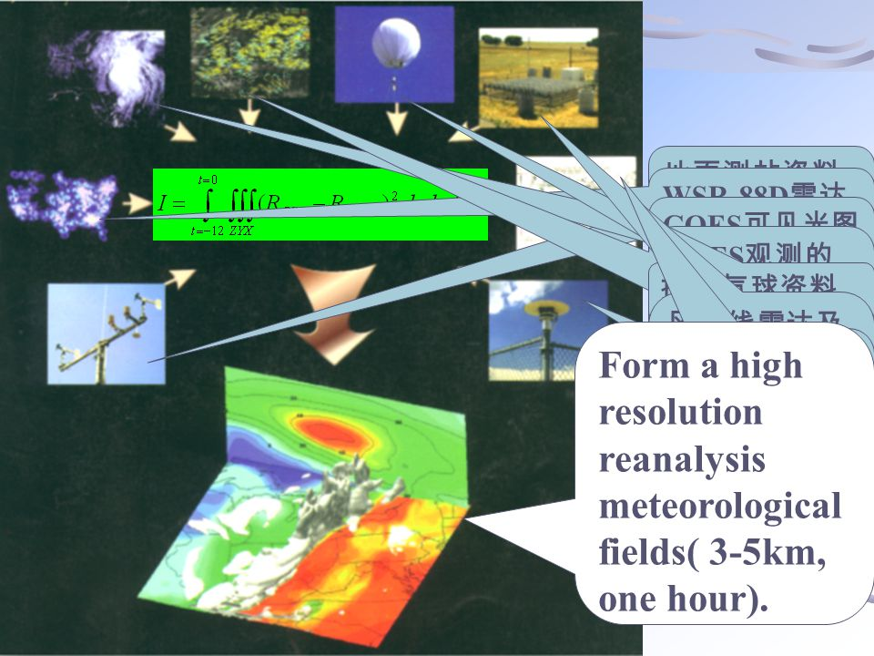 地面测站资料 给出地表状态 WSR-88D 雷达 观测资料 GOES 可见光图 像 GOES 观测的 云漂浮风场 ( 不 同层用不同颜 色表示 ) 探测气球资料 风廓线雷达及 无线电声学探 测系统 (RASS) 边界层温度层 结资料 飞机通讯采集 和报告系统 (ACARS) 得到 的航线风资料 GPS 接收站得 到的水汽总量 推测资料 Form a high resolution reanalysis meteorological fields( 3-5km, one hour).