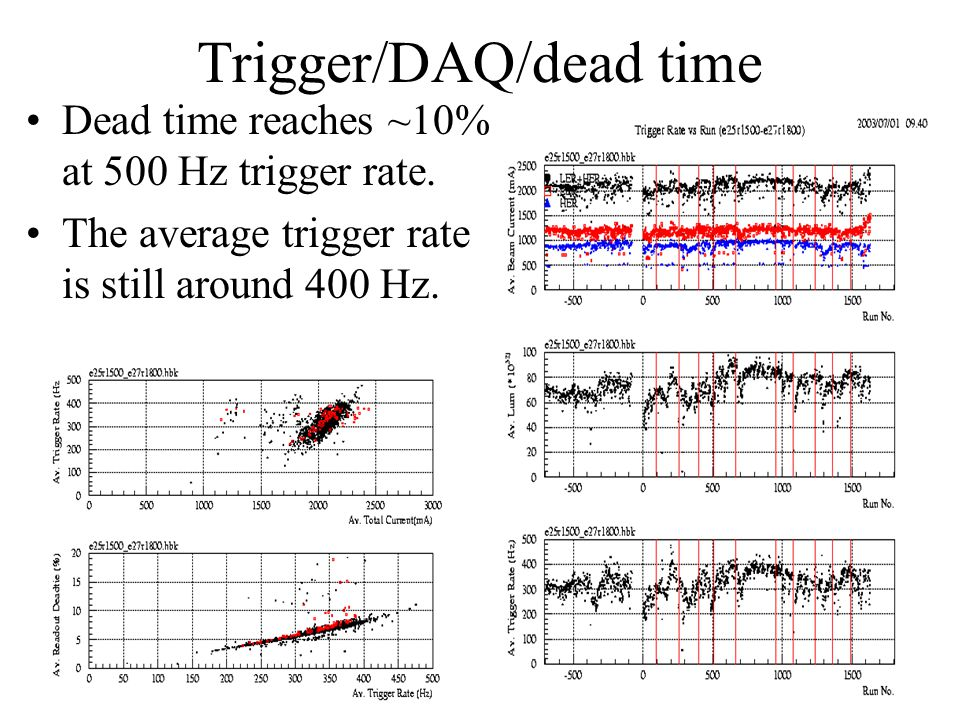 Trigger/DAQ/dead time Dead time reaches ~10% at 500 Hz trigger rate.