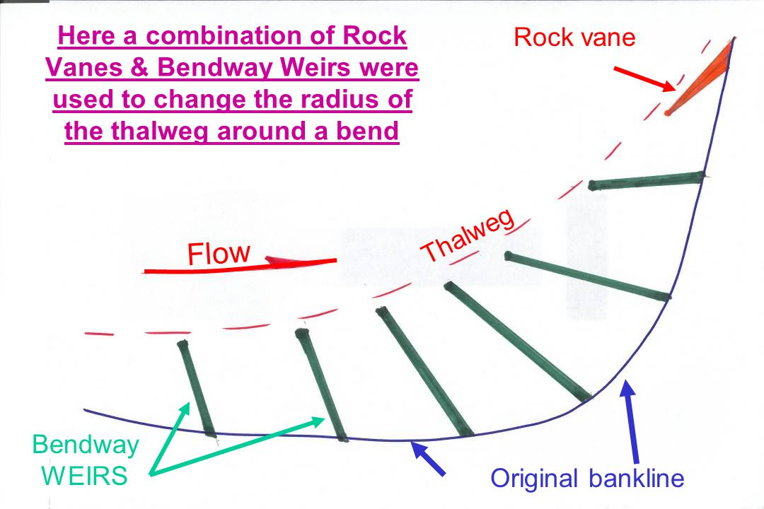 Here a combination of Rock Vanes & Bendway Weirs were used to change the radius of the thalweg around a bend Original bankline Thalweg Bendway WEIRS Rock vane Flow