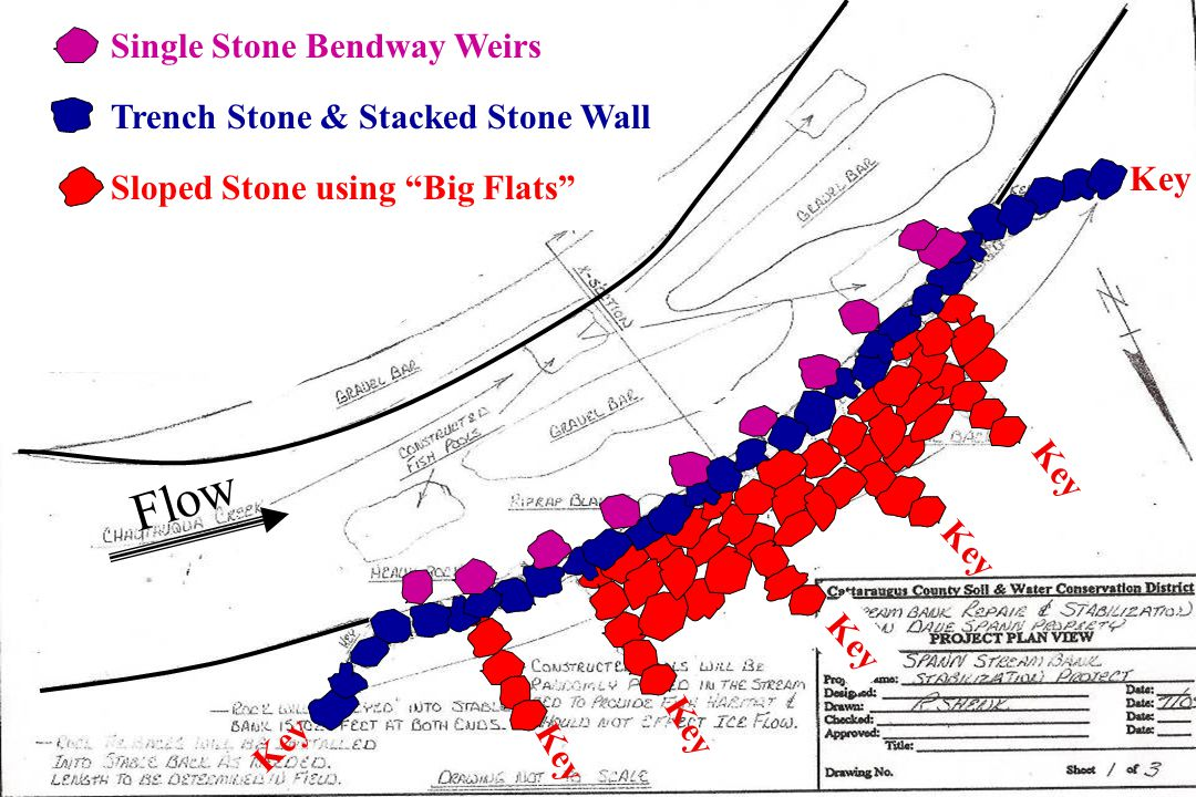 NEED PLANS & SPECS Single Stone Bendway Weirs Key Trench Stone & Stacked Stone Wall Sloped Stone using Big Flats Flow
